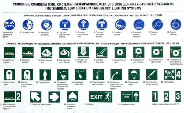 Условные символы ИМО